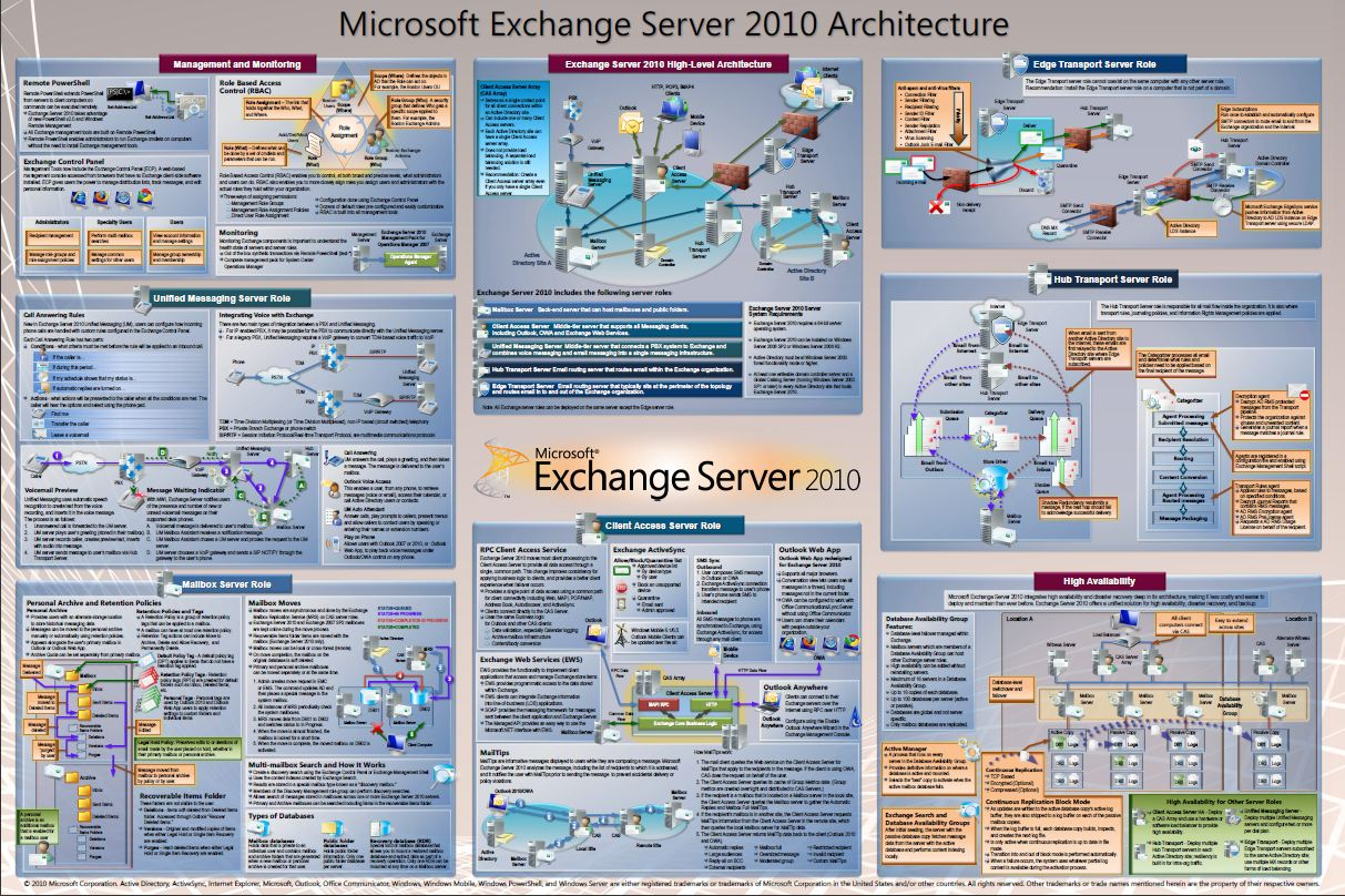 Exchange Server 2010 Architecture poster | EighTwOne (821)