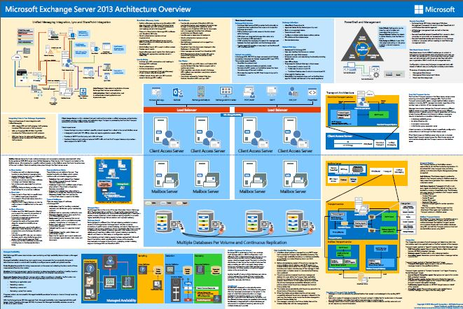 exchange server 2013 architecture poster eightwone 821