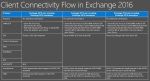 Exchange 2016 Client Connectivity